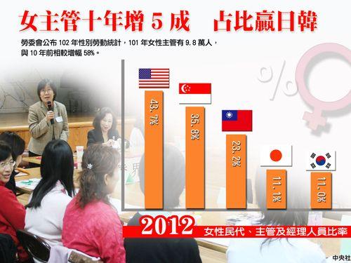 台湾、女性管理職の割合23%  日韓より高く