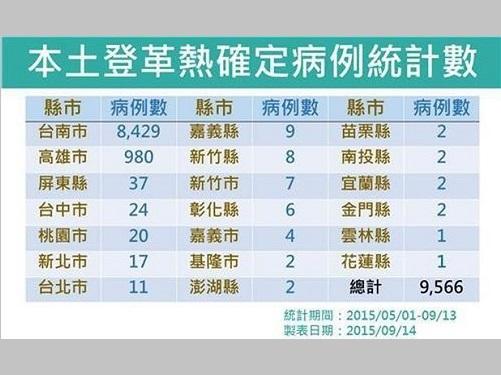 デング熱感染者数、1万人近くに  政府が対策本部設置へ/台湾