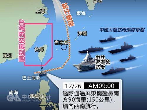 中国大陸の空母「遼寧」  台湾最南端沖150キロ地点を航行