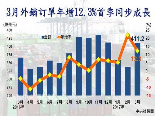 海外受注高、8カ月連続プラス 世界的な景気回復が後押し/台湾