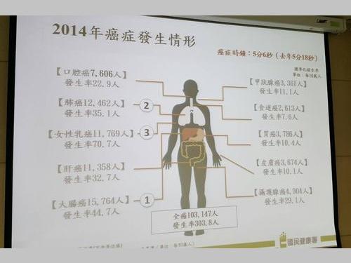 新たながん患者、初めて10万人突破  5分6秒に一人が罹患/台湾