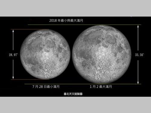 今年で最も大きい1月2日の満月(右)と最も小さい7月28日の満月のイメージ図=台北市天文館提供