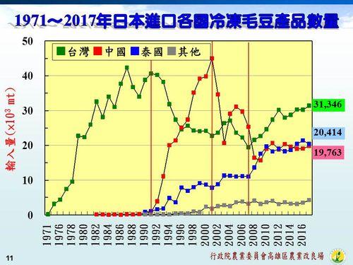 日本の国別冷凍枝豆輸入量の推移=農業委員会作成