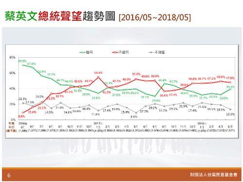 蔡英文総統就任2周年の支持率推移=台湾民意教育基金会の公式サイトより