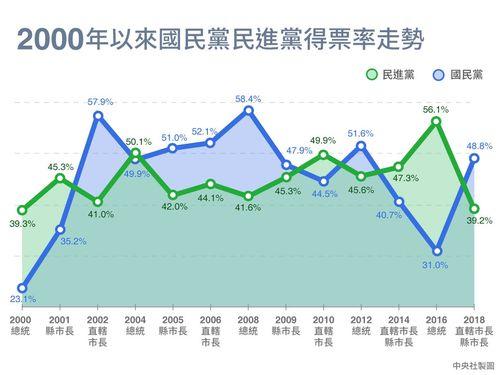 近年における民進党と国民党の得票率の推移を示すグラフ