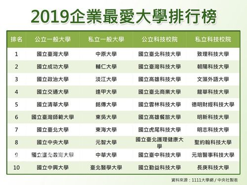 台湾の企業に人気のある国立・私立大学ランキング