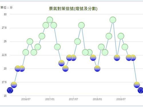 台湾の景気信号の推移を示す図 (2016年3月~2018年12月)=国家発展委員会の公式サイトより