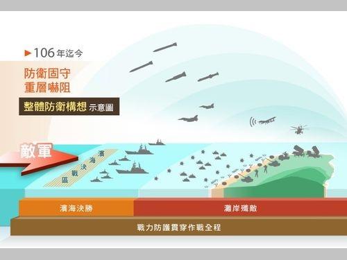 初公開された台湾の防衛構想のイメージ図=今年度版の国防報告書から