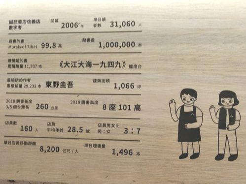 誠品書店、最も売れた作家はあの日本人作家