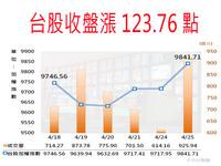 欧美股市开趴 台股大涨123点重登9800