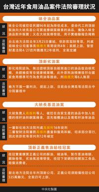 台灣近年食用油品案法院審理狀況