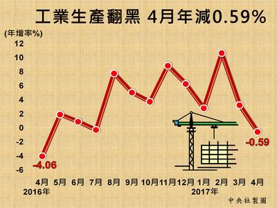 工業生產翻黑 4月年減0.59%