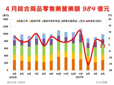 批發餐飲零售業4月年增全紅 5月看續漲