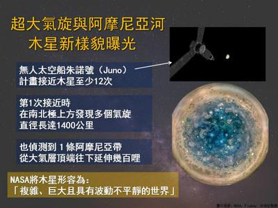 超大氣旋與阿摩尼亞河 木星新樣貌曝光