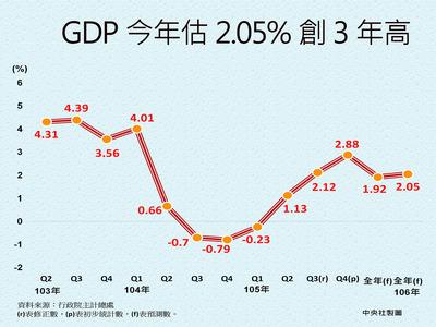 GDP今年估2.05% 創3年高