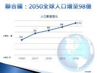 聯合國:2050全球人口增至98億