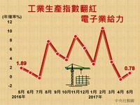 工業生產指數翻紅 電子業給力