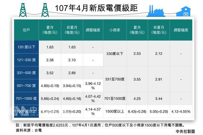 經濟部拍板4月起電價調漲3%,台電27日公布新版電價級距,據台電估算住家月用1000度電,每月電費增加93元,漲幅2.71%;小商家月用2000度電,每月電費將增加113元,漲幅1.5%。圖為新版電價級距一覽。中央社製表 107年3月27日
