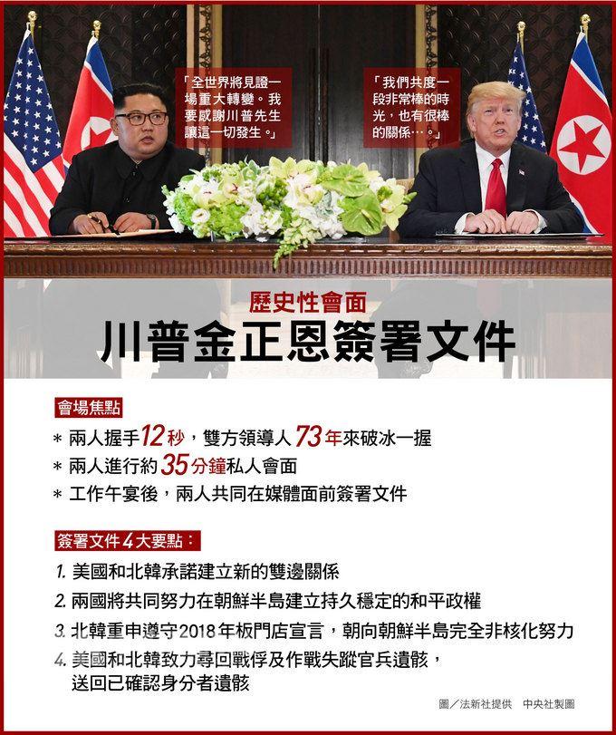 美國總統川普12日與北韓領袖金正恩舉行歷史性峰會,兩人共同簽署文件,雙方同意「朝著朝鮮半島完全非核化的方向努力」。(中央社製圖)