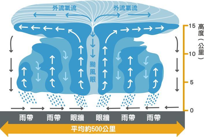 颱風眼位於颱風結構中心。圖取自中央氣象局數位科普網