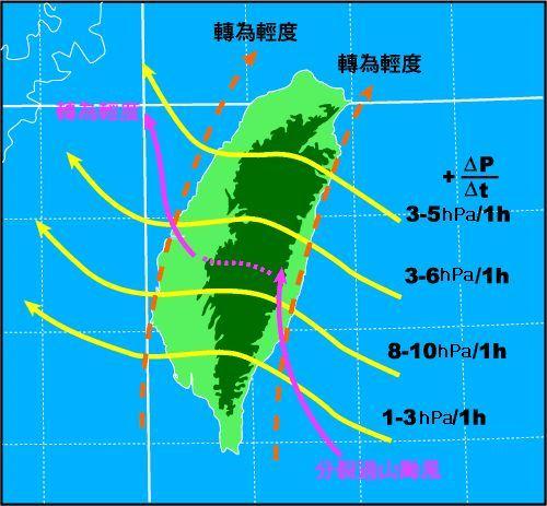 颱風過山時及中心沿山北上時中心氣壓之「逐時」平均變化。(圖取自中央氣象局台灣颱風預報輔助系統)
