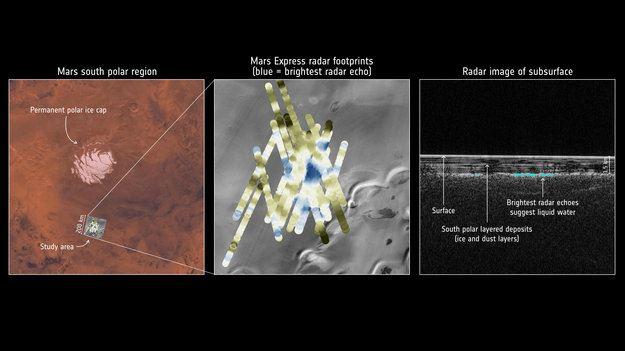 研究報告指出,火星冰層底下有一座巨大地底湖,直徑約20公里。這是至今在火星發現的最大體積液態水。(圖取自歐洲太空總署網頁www.esa.int)