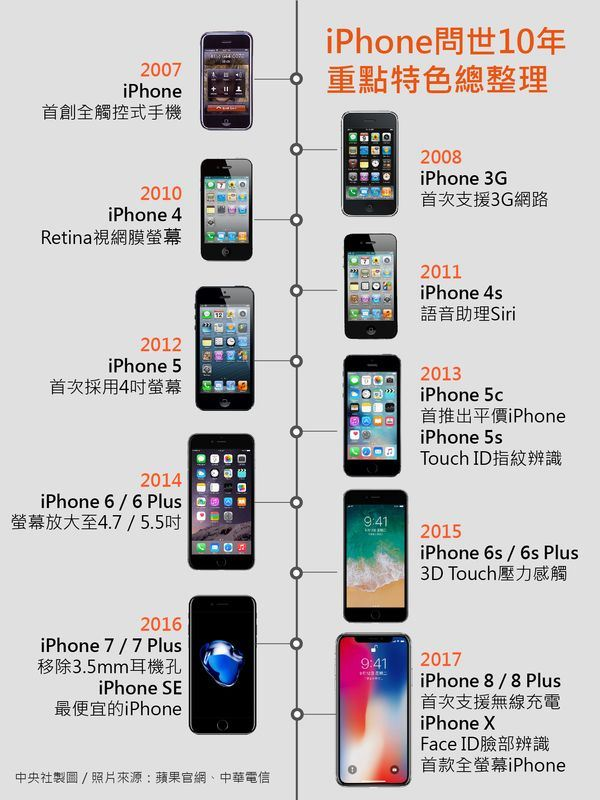 蘋果自2007年發表首款iPhone以來,讓全球掀起一波行動通訊裝置風潮。圖為蘋果從2007年至2017年問世iPhone機型。(中央社製圖)