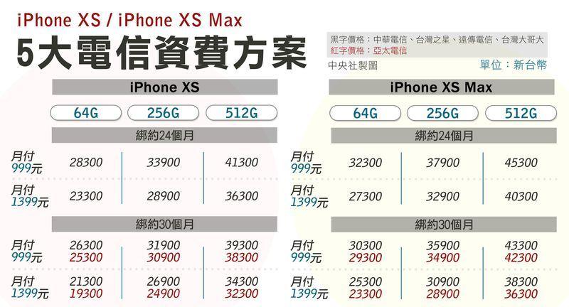 蘋果全新iPhone XS、iPhone XS Max將於21日開賣,5大電信至14日已全數公布電信資費方案,搶果粉大戰已然啟動。中央社製表 107年9月14日