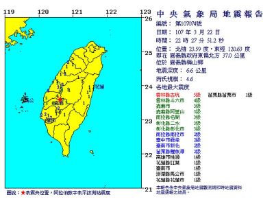 嘉義梅山4.6地震 雲林古坑最大震度5級