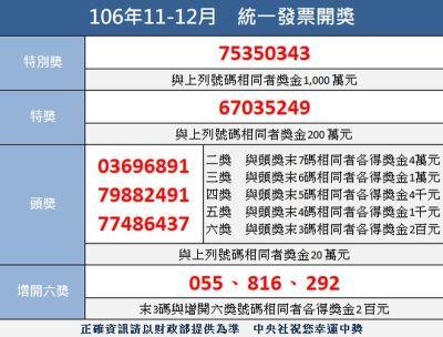 統一發票11-12月千萬獎 仍有2張未兌領