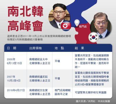 南北韓領袖27日會面 前兩次峰會回顧