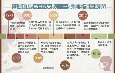 法媒:中国利用卫生议题对台湾施压