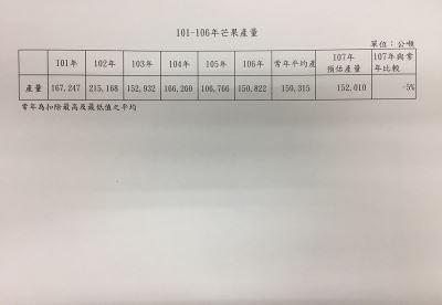 農業官員:芒果沒大減產  芒果冰難以此漲價