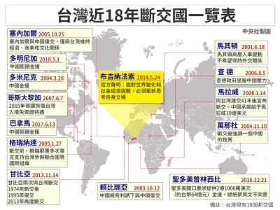 18年來斷交14國 中國打壓台灣外交路艱辛