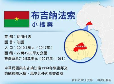 布吉納法索斷交 美國務院指中國破壞台海現狀