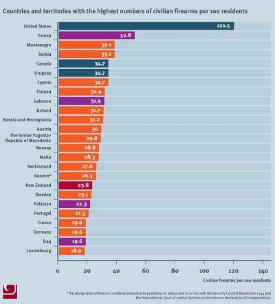 美人口占全球4% 擁槍數卻占40%