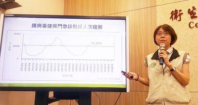 伊科病毒11型持續惹禍 疫情估6月底達高峰