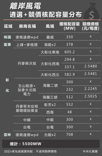 離岸風電競標出爐 落選業者:價格令人震驚