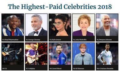 2018名人收入榜出爐 富比世:知名度變現成趨勢