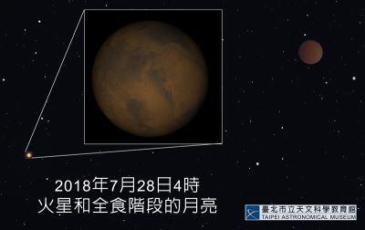 27日逢火星大衝 錯過要等到2035年