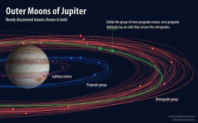 木星衛星總數增至79顆 新發現12顆中有怪咖