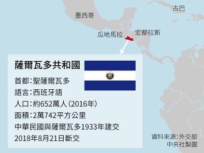 薩爾瓦多執政黨要求金援選舉 吳釗燮宣布斷交