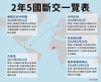 台灣與薩爾瓦多斷交 AIT:中國片面改變現狀