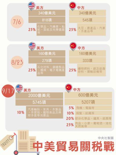 美對中新關稅剔除稀土 暴露依賴中國弱點