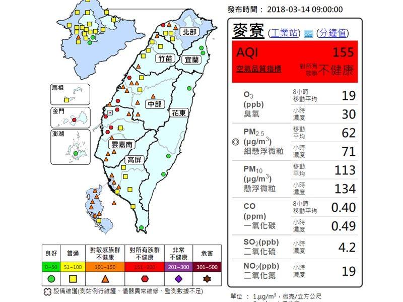 西半部地區有多個測站空氣品質14日一早就不佳,更有7個測站已達對所有族群不健康的紅色等級,提醒民眾注意。圖為麥寮測站數據。(圖取自空氣頻質監測網taqm.epa.gov.tw)