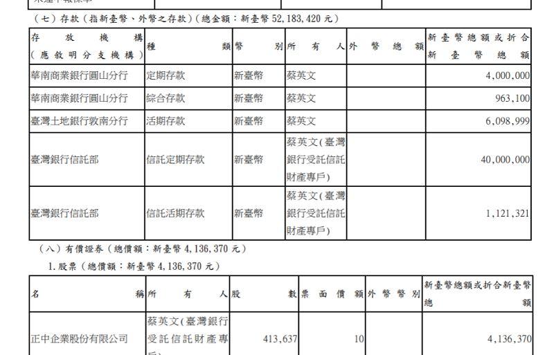 監察院30日公布最新一期廉政專刊,總統蔡英文申報財產,存款有新台幣5200多萬元。(圖取自陽光法案主題網頁sunshine.cy.gov.tw)