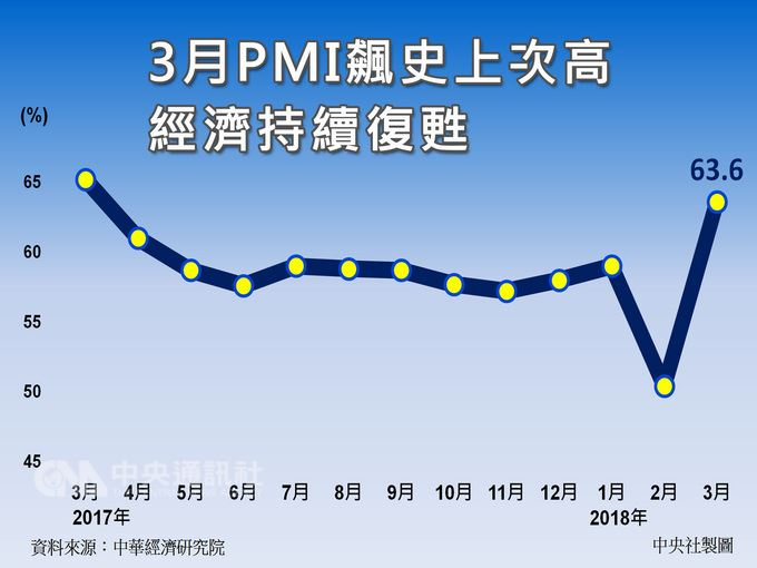 中華經濟研究院表示,受惠工作天數恢復正常,台灣3月製造業採購經理人指數(PMI)以及非製造業經理人指數(NMI)連袂擴張,尤其PMI更飆上史上次高,顯示經濟持續復甦。中央社製圖 107年4月2日