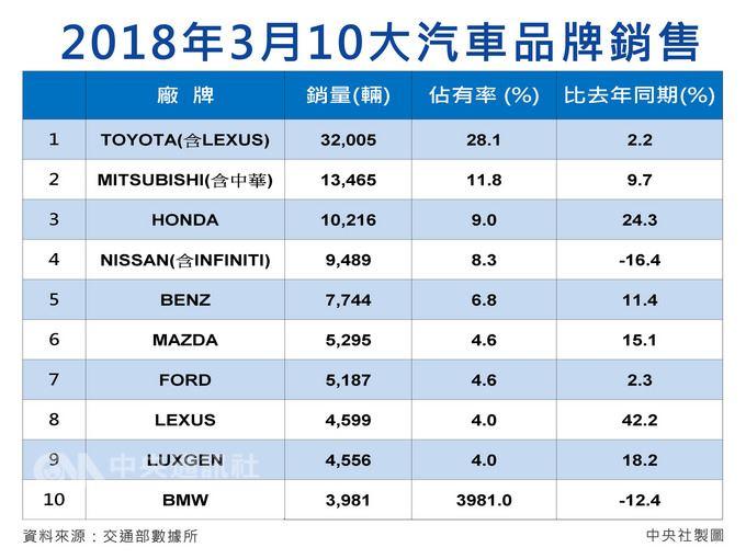 農曆新年過後台灣車市恢復成長力道,整體銷量回到3.9萬台、月增45%、年增2.8%,其中,包括本田(Honda)、納智捷(Luxgen)、馬自達(Mazda)3個品牌第1季成長最速。中央社製圖 107年4月2日