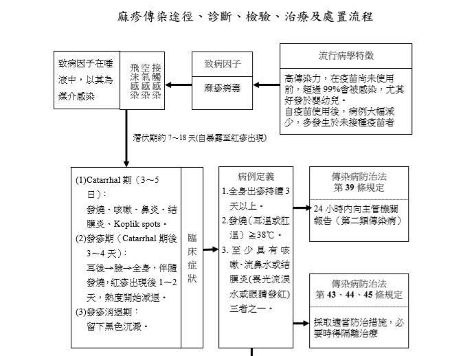 圖為麻疹傳染途徑、診斷、檢驗、治療及處置流程。(圖取自疾管署網頁www.cdc.gov.tw)