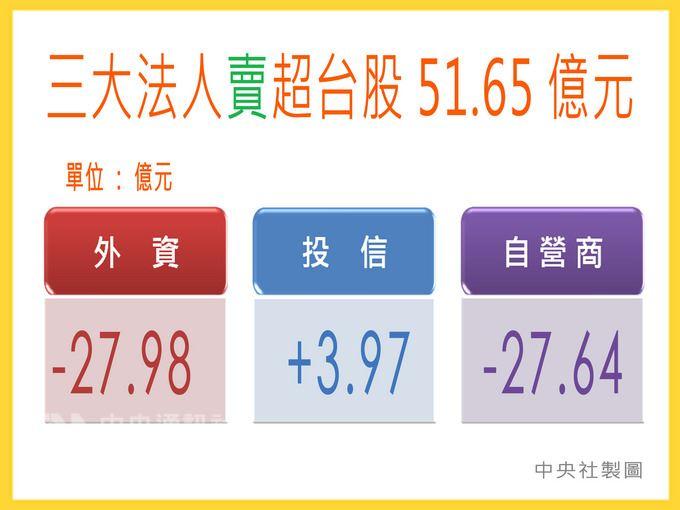台股16日跌10.84點,收在10954.55點。三大法人合計賣超51.65億元。中央社製圖 107年4月16日